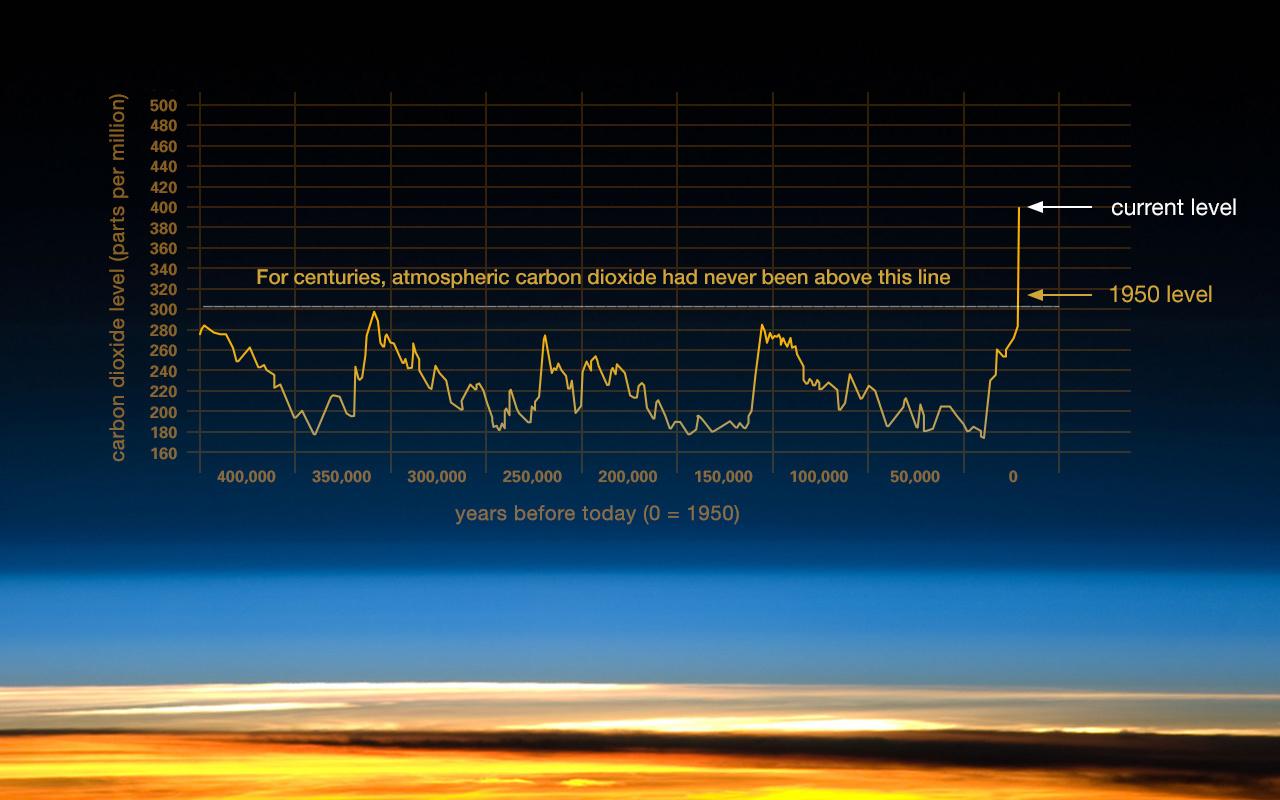 Carbon kibocsátás
